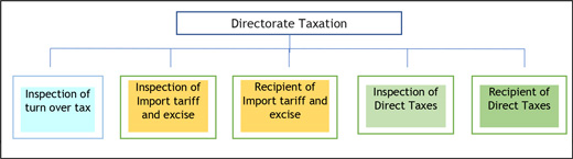 Divisions of the Directorate Taxation