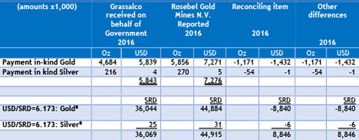 Payment in-kind paid by RGM and received by Grassalco