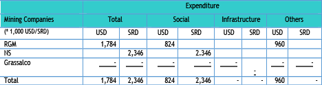 Table 5.17 Reported social expenditure of RGM, NS and Grassalco in 2017